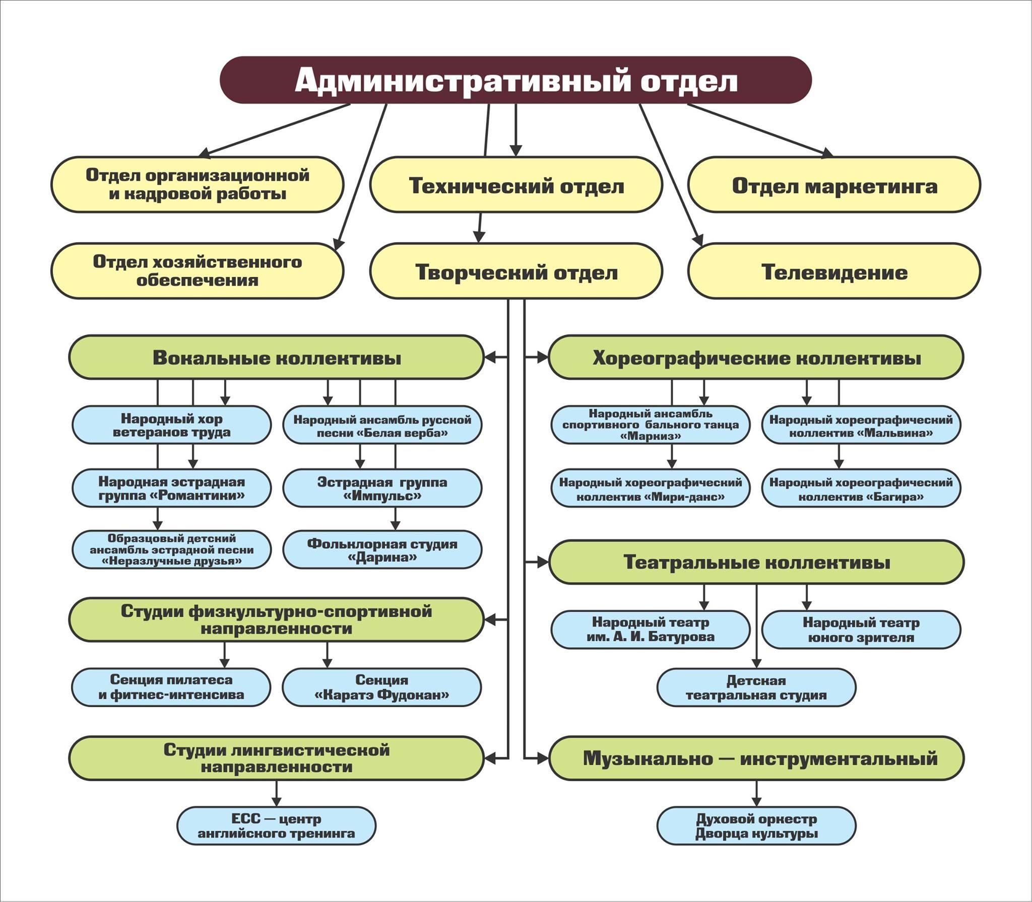 Структура МБУ ДК